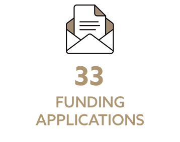 33 Funding Applications